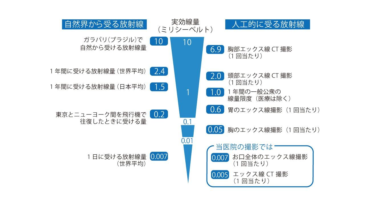 レントゲン検査の種類及び 被曝量について 東大阪の歯医者