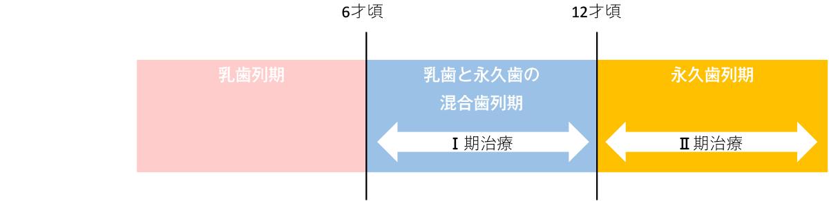 矯正治療の時期の図